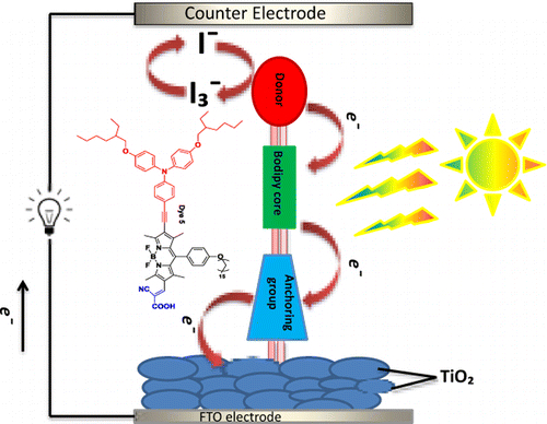 BODIPY DSSC solar cell