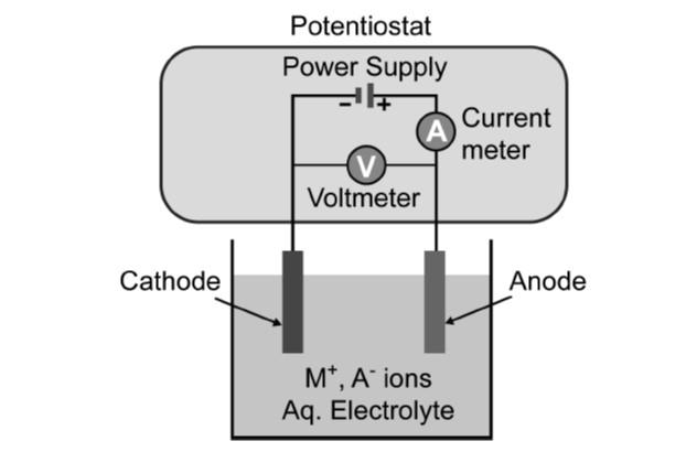 electrodeposition schematic