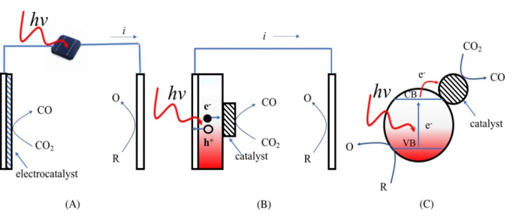 Schematic of solar CO2 reduction
